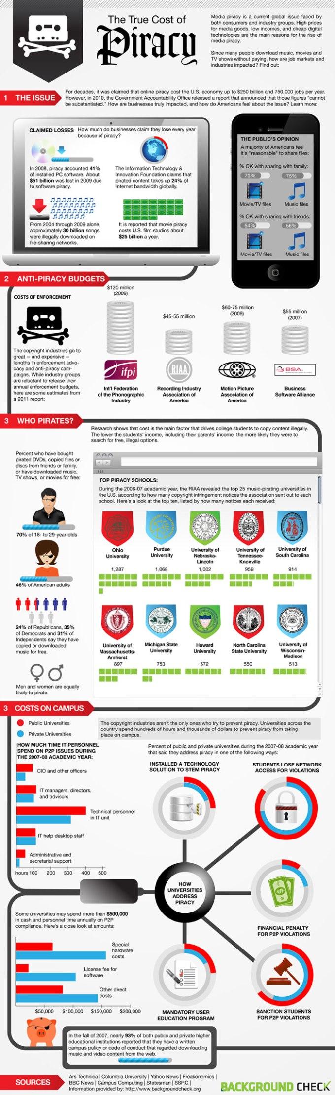 online-piracy-statistics-infographic